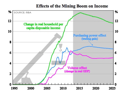 incomes-higher-with-mining-boom-cropped-v2-EDITED
