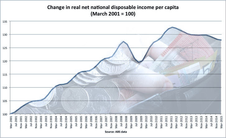 real-net-national-disposable-income-rebased-EDITED