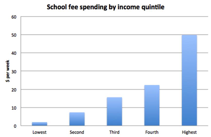 chart3-schools