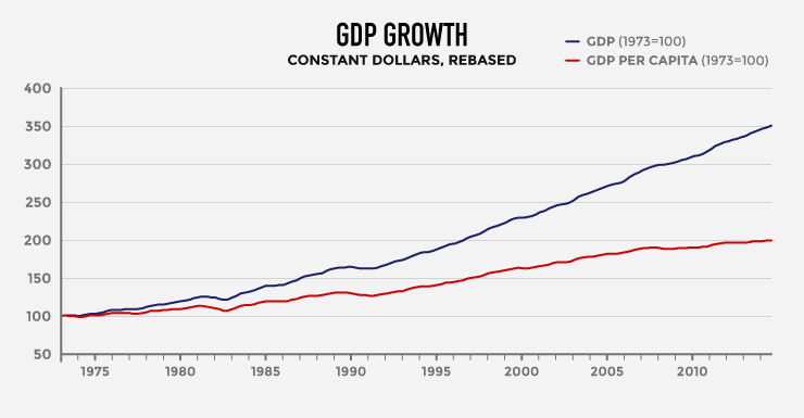 final graph for extending the economy