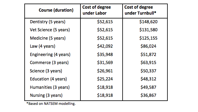 Labor university cost projection