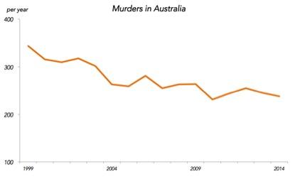 murderes in decline