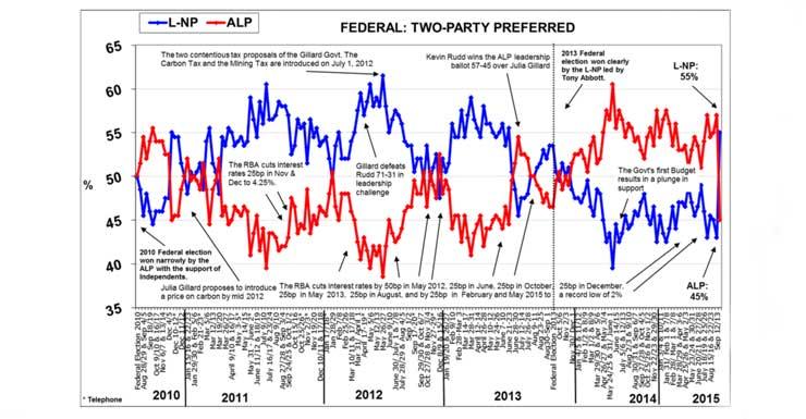 Morgan poll Sept 21, 2015