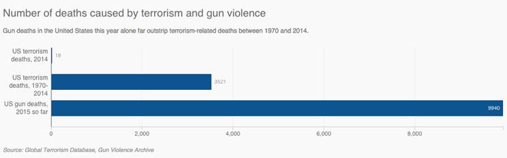 gun-violence-america
