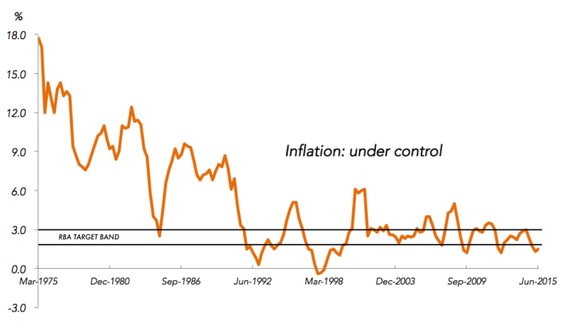 rba target band and inflation