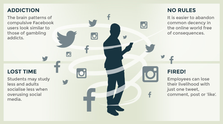 consequences of social media We often look at the positives of social media and shy away from the negatives  when we speak about the effects of social media, we should consider.