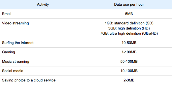 Data use in one hour for different activities.