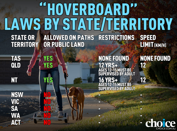choice hoverboards illegal