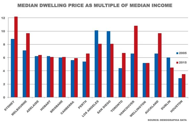 demographia house prices