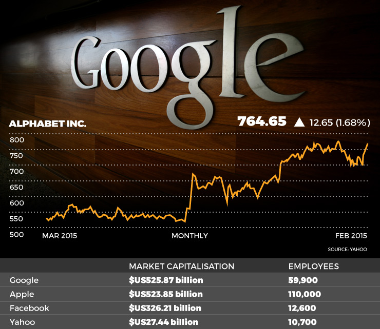 Google is on the up and up