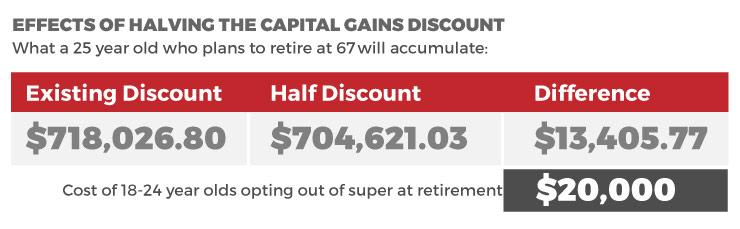 0224gains-discount