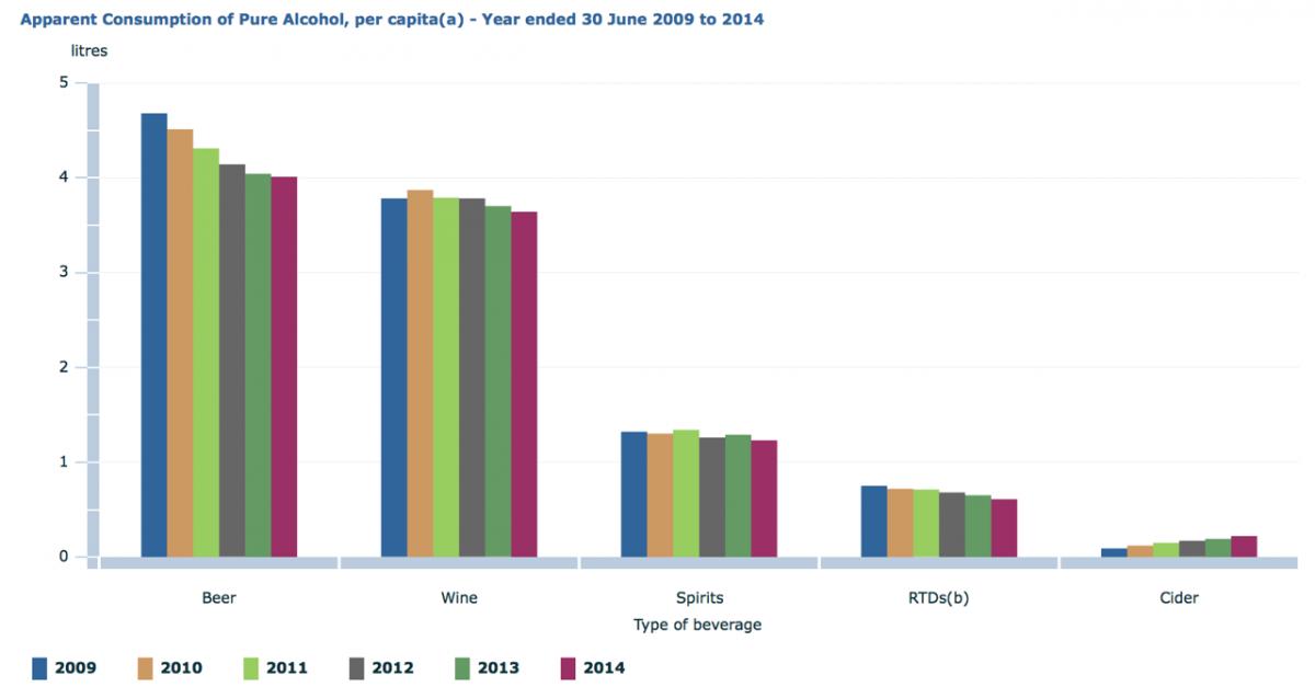 Apparent Consumption of Pure Alcohol in Australia per capita. ABS