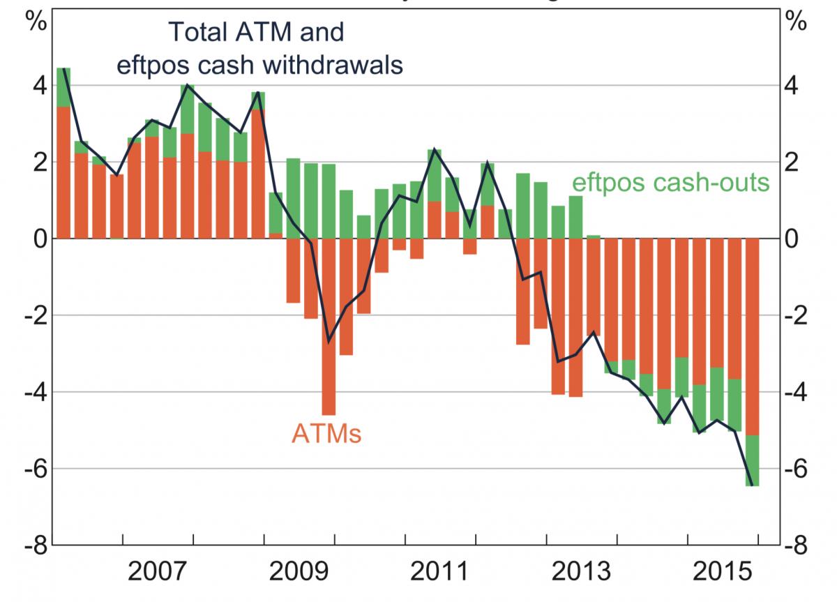 ATM decline