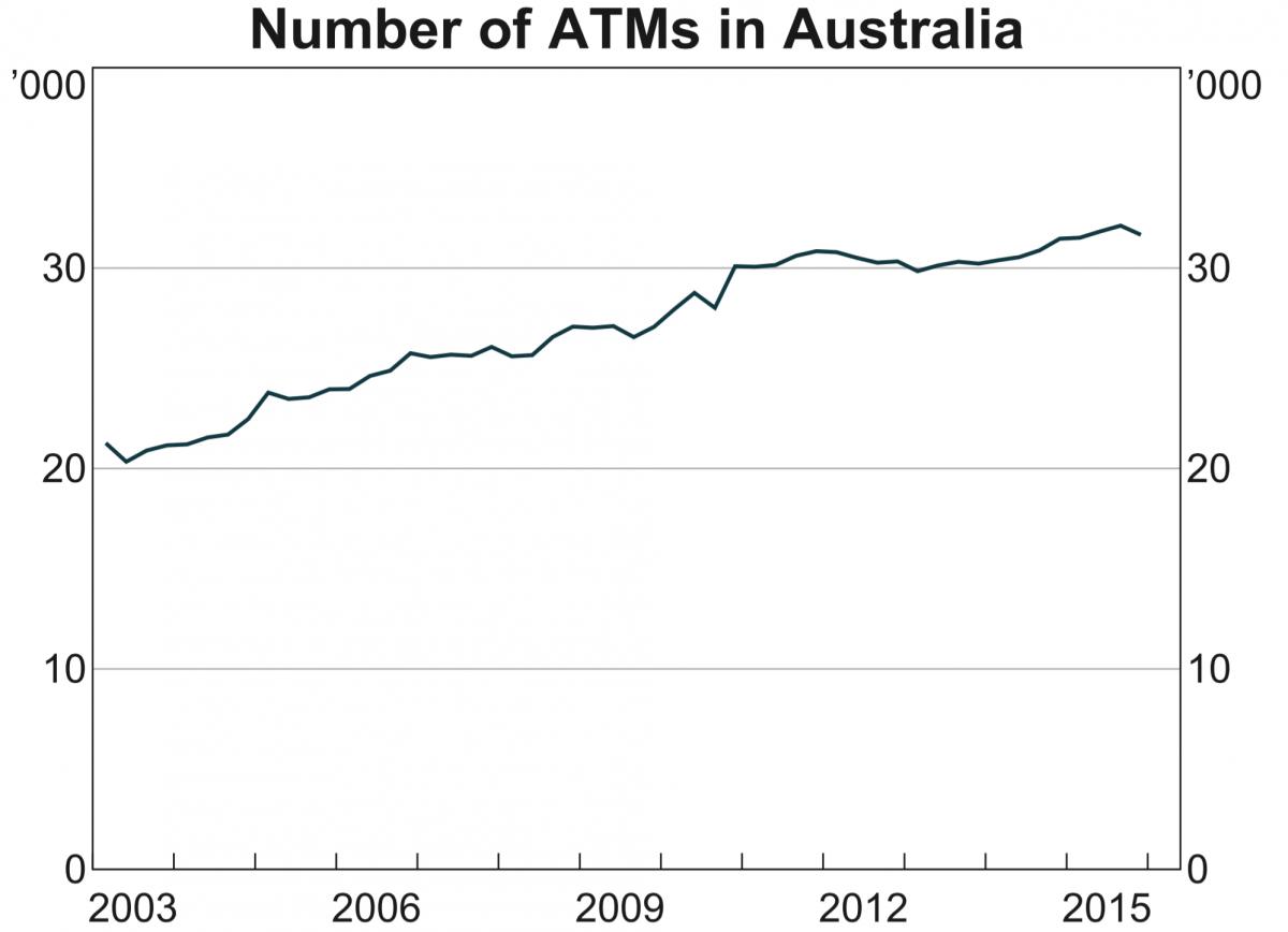 ATM population