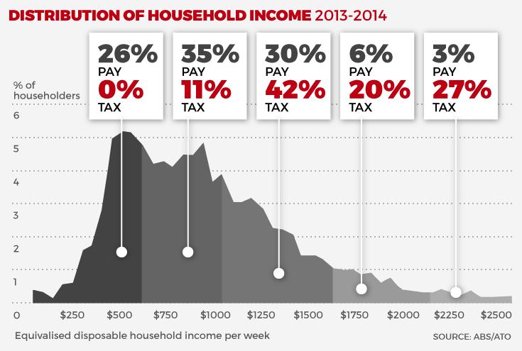 Income dist