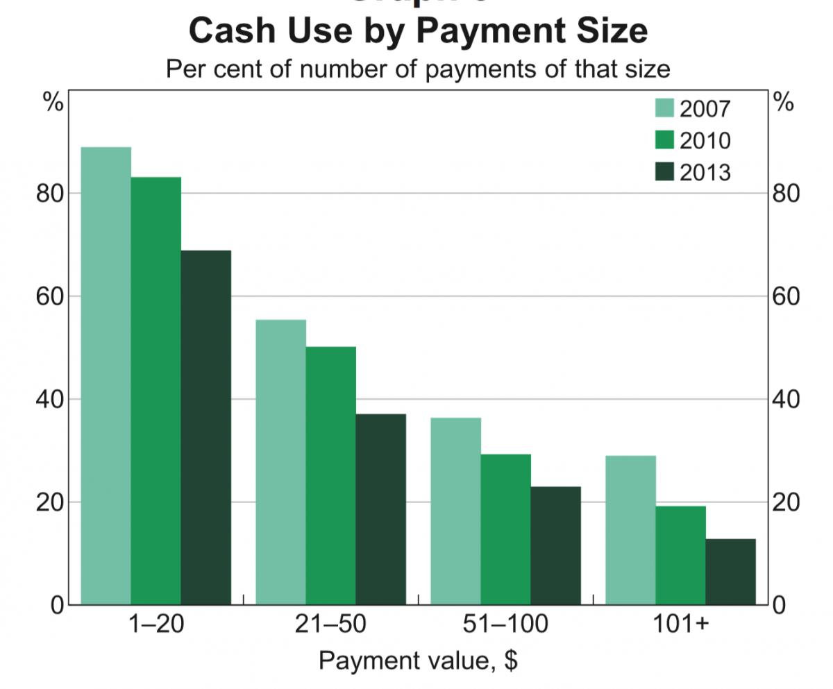 cash decline