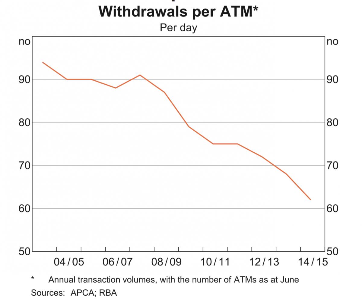 trans per ATM