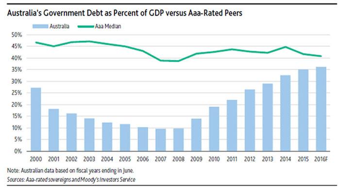 australian-debt-trajectory-moodys-data