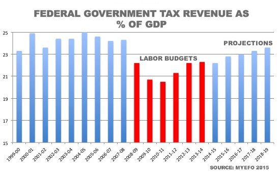 new chart on tax to gdp