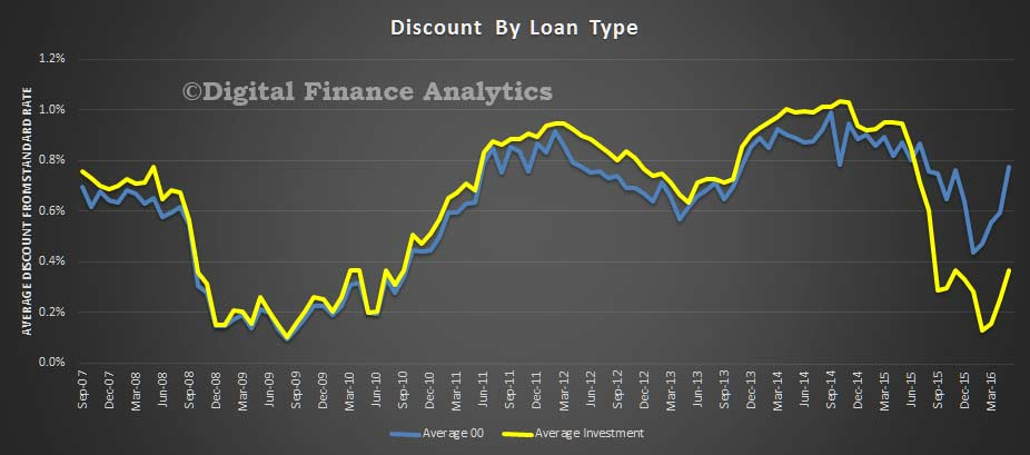 Lenders are continuing to increase their discounts on home loan rates.