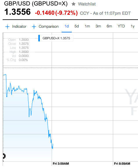 The pound went into freefall on the suggestion of a Leave vote. Source: Yahoo Finance.
