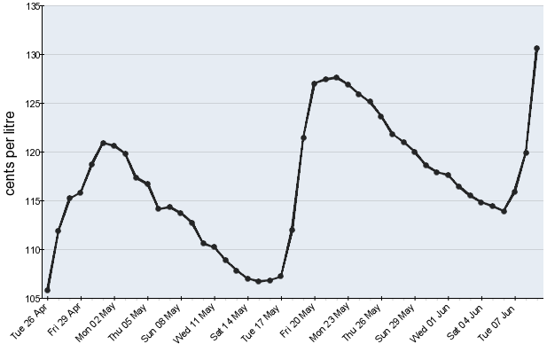 Sydney prices are peaking. Photo:ACCC