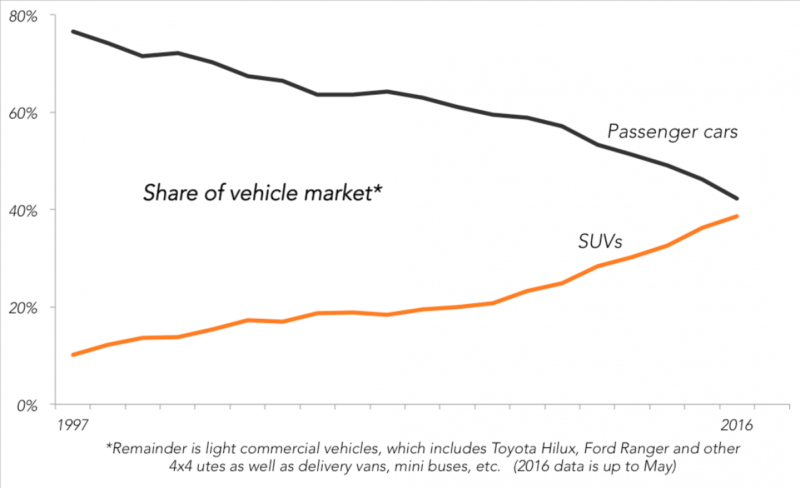 share of vehicle market