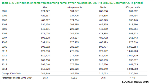 hilda chart house values