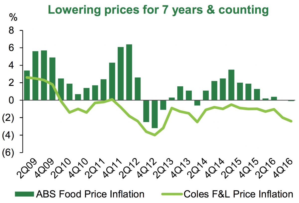 Coles-inflation-graph