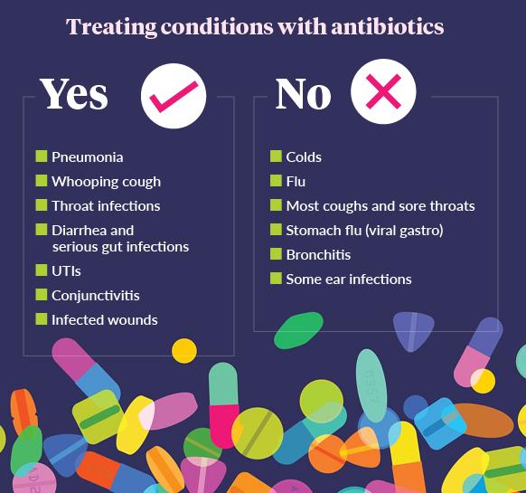 when should i take antibiotics for bronchitis