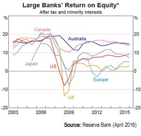 return-on-equity-global