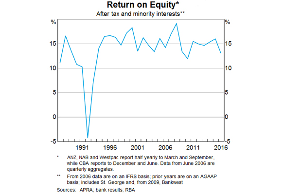 return-on-equity