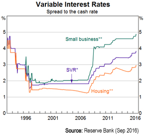 What is a variable interest rate?