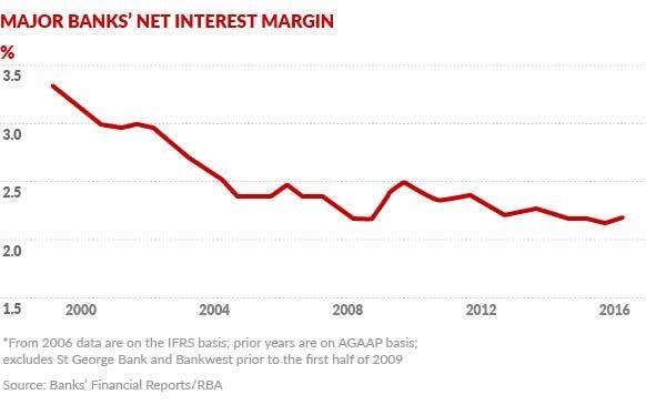 net interest margins australian banks