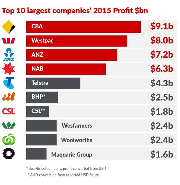 top 10 ASX firms net profit