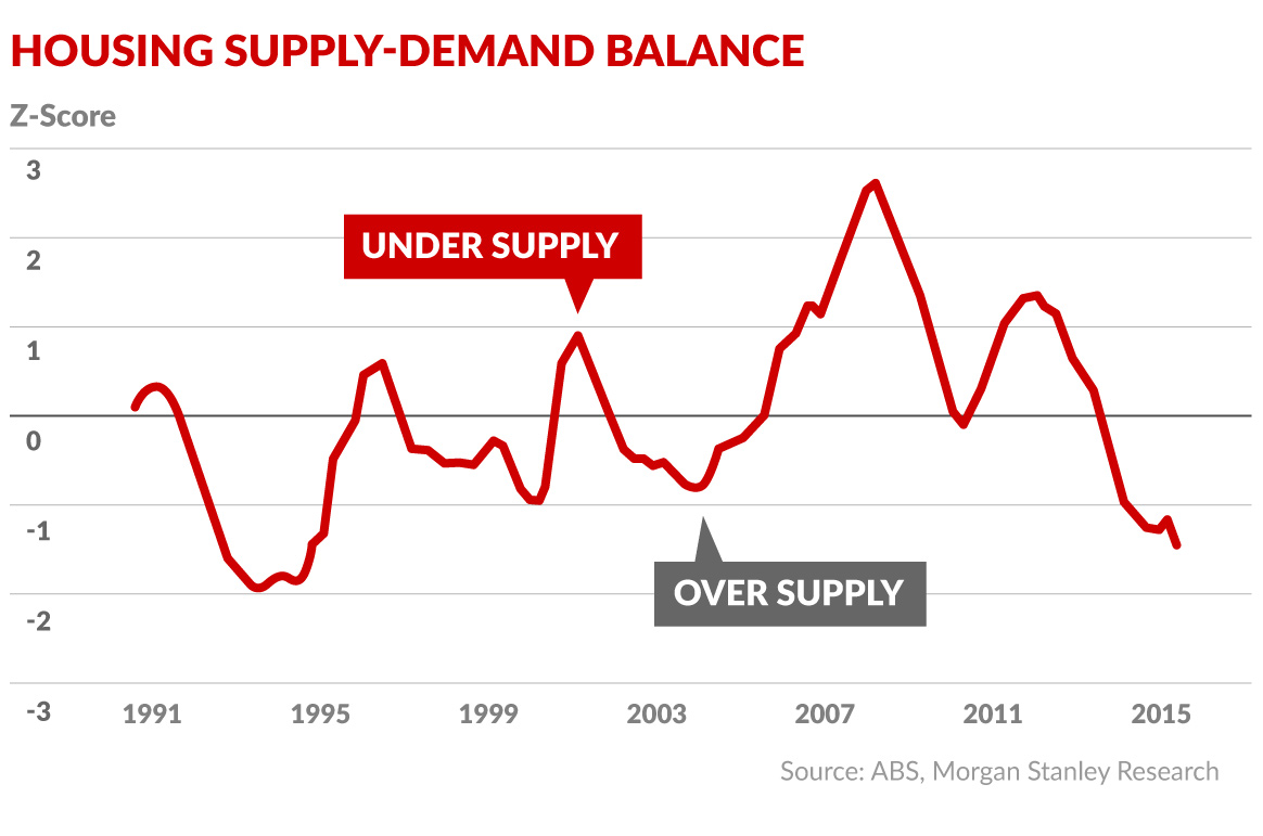 supply demand balance housing market