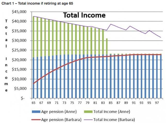 Barbara and Anne's retirement incomes.