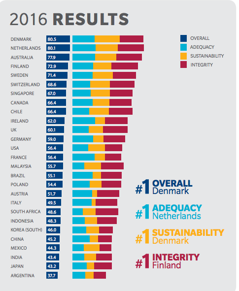 The global index