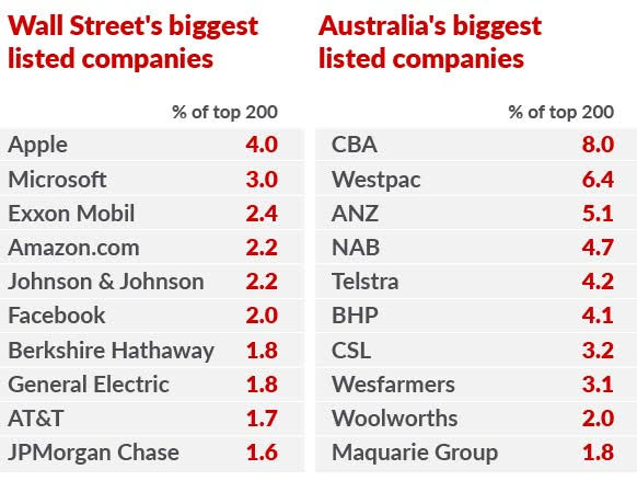 top 10 firms on NYSE and ASX