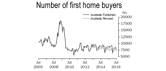first-home-buyers