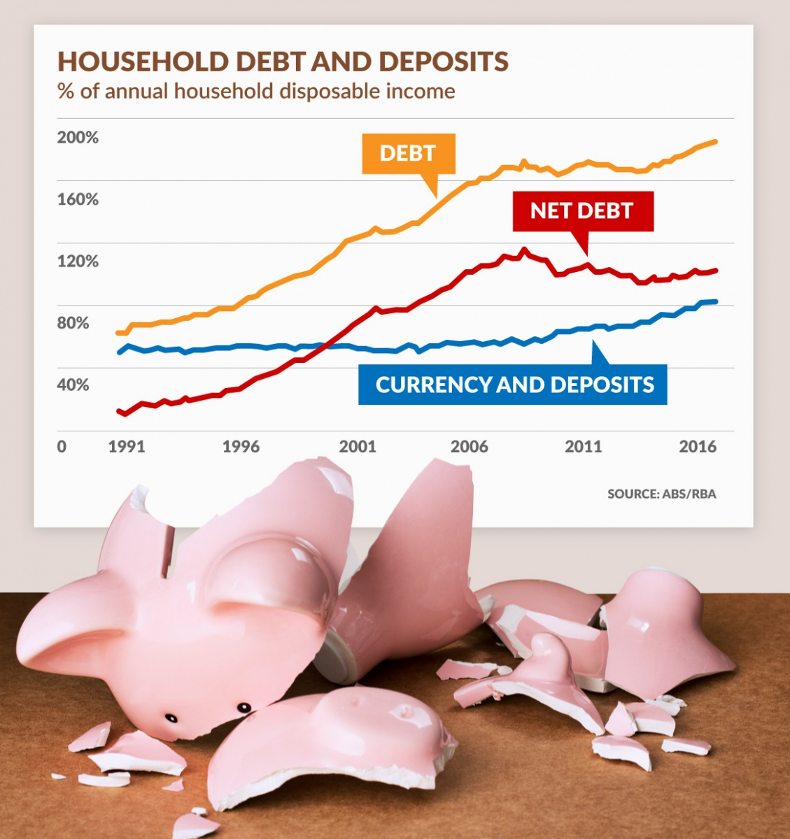 household debt chart
