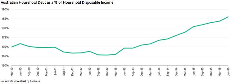 Household debt growth.