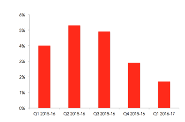 Source: Wesfarmers first quarter 2016 sales results.