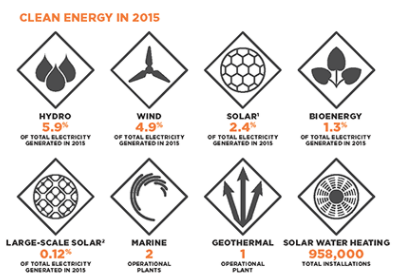 Clean, green and growing. Source: Clean Energy Council