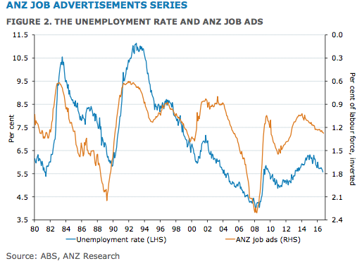 Job ands and unemployment rates.
