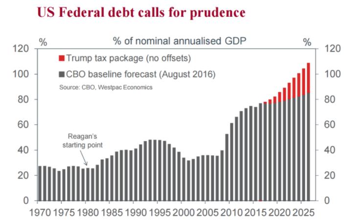 Debt will jump under Trump. Source: Westpac