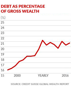 debt-gross-wealth