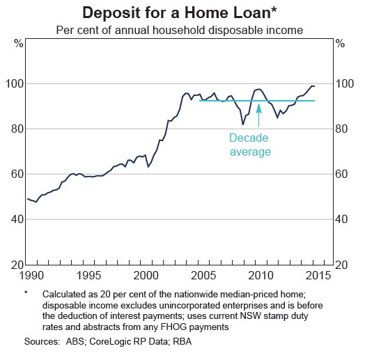 reserve bank chart deposits