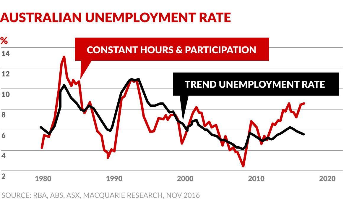 real unemployment australia