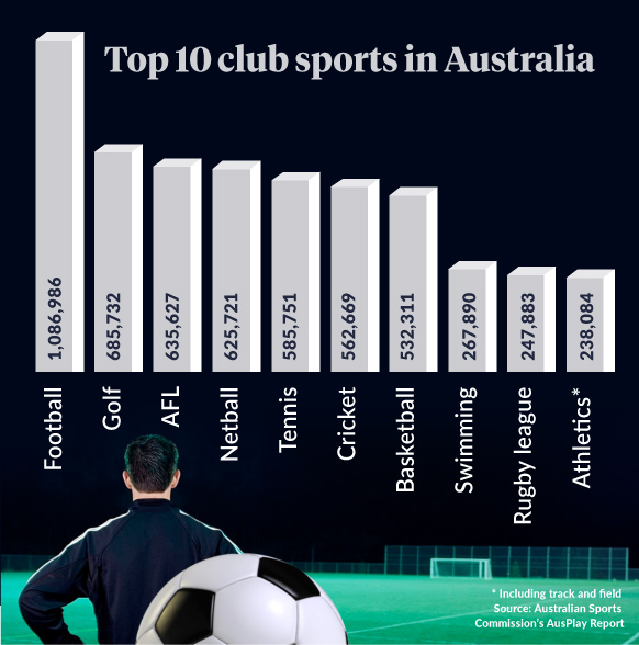 The Most Popular Sports Magazines in Australia